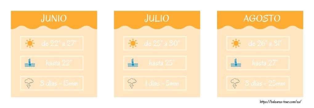 Clima en verano en la Costa Brava