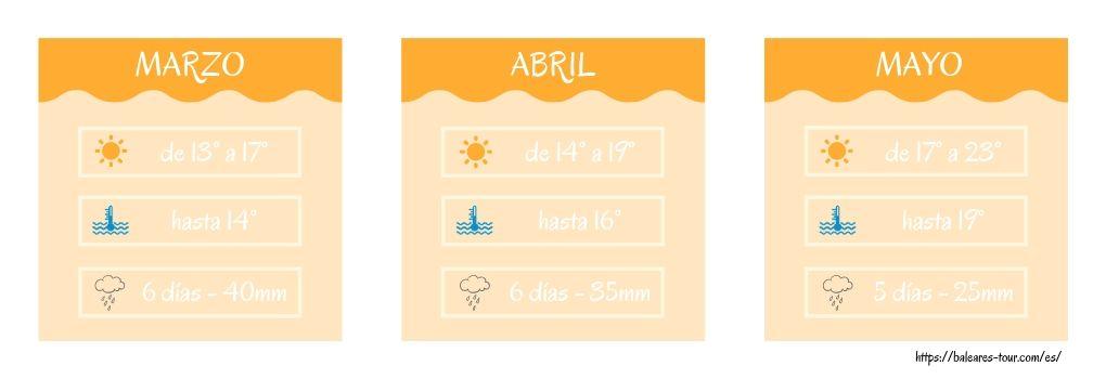 Clima en Primavera de la Costa Brava