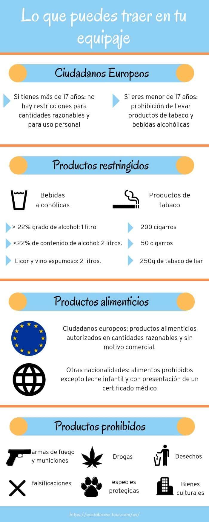 Productos prohibidos en España