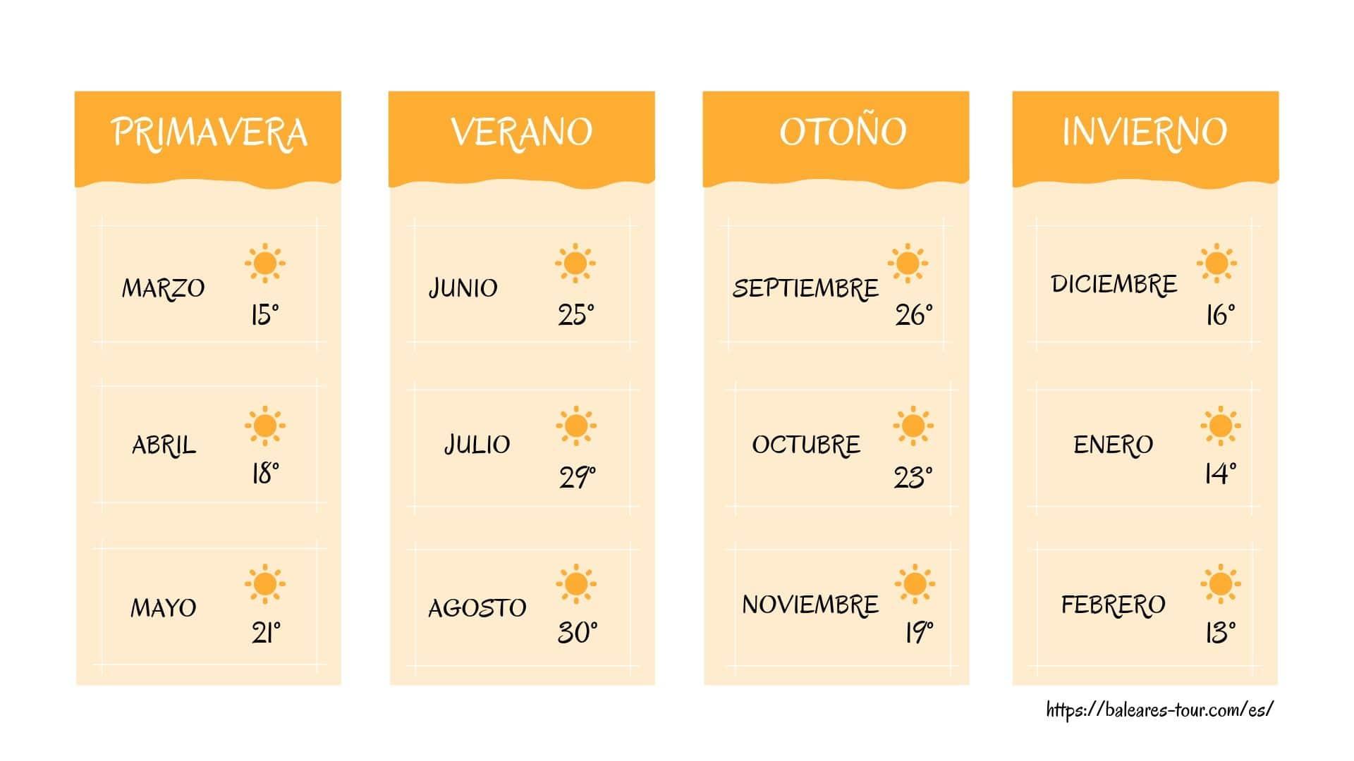 Tiempo anual en Menorca